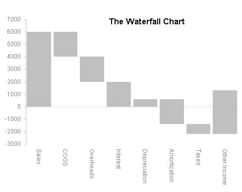 How to create waterfall chart in excel in 2 minutes | Excel & VBA ...