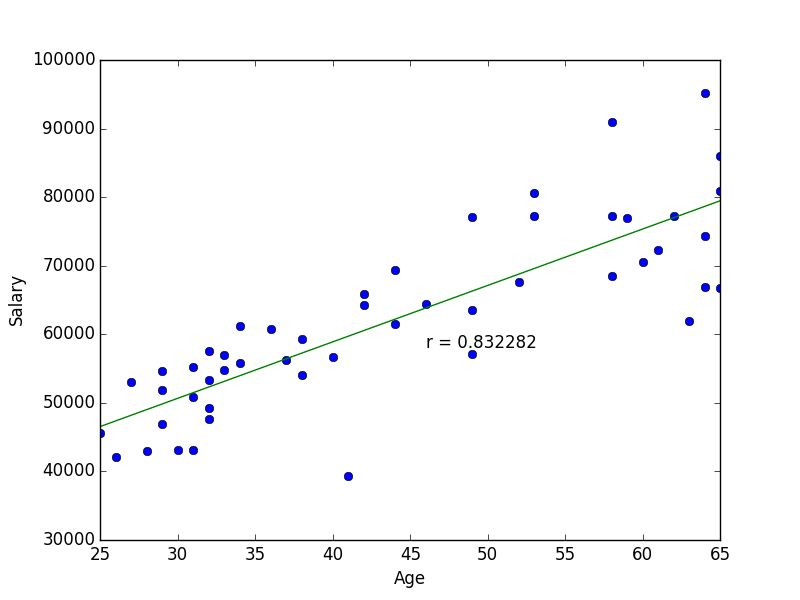 Looking for Connections in Your Data – Correlation Coefficients ...