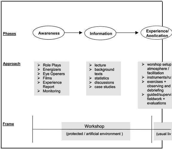 Module I: Preparing for Training and Facilitating
