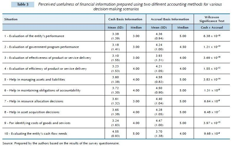 Accrual basis accounting in the Brazilian public sector: empirical ...