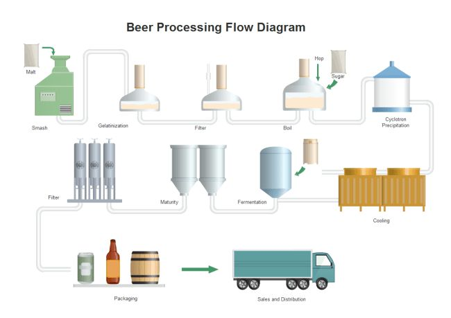 Beer Processing PFD | Free Beer Processing PFD Templates