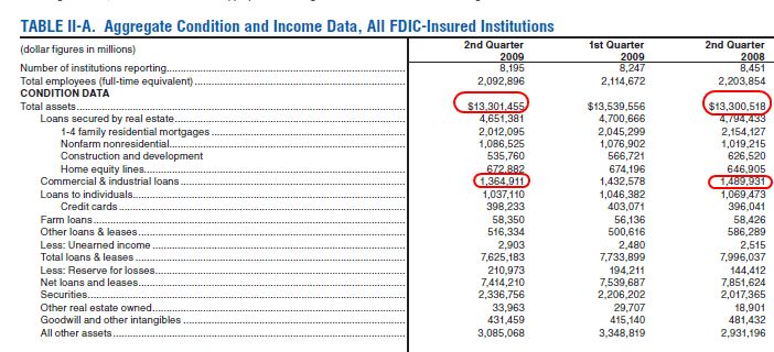 FDIC Broke and Selling Real Estate: How $13 Trillion in Assets is ...