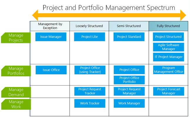 Review of BrightWork: Project and Portfolio Management on SharePoint