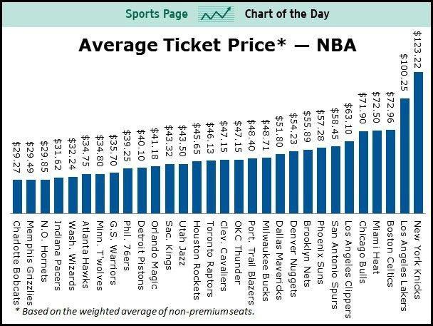 Best 20+ Nba tickets ideas on Pinterest | Warriors basketball game ...