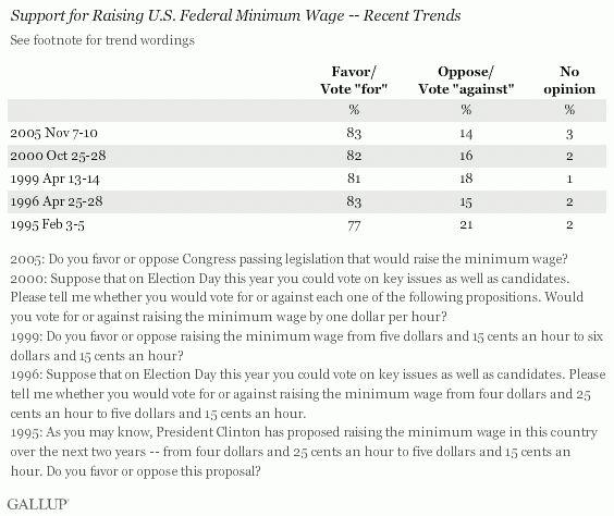 In U.S., 71% Back Raising Minimum Wage
