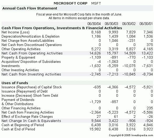 The Essentials Of Corporate Cash Flow