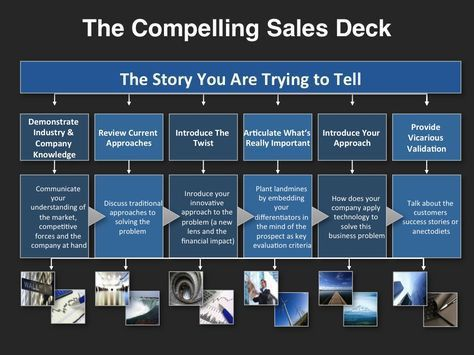 Sales and Marketing Strategy Template | process | Pinterest ...