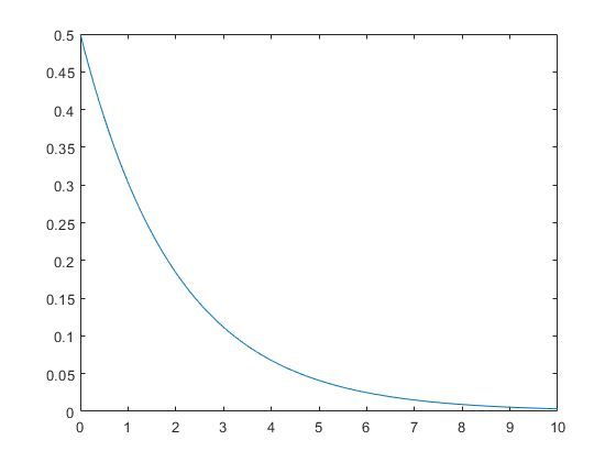 Exponential Distribution - MATLAB & Simulink