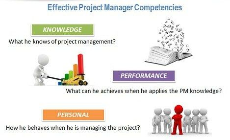 Project Manager Roles and Responsibilities | AIMS Lecture