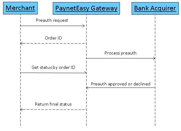 Preauth/Capture Transactions