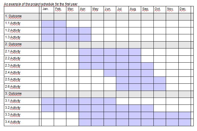 5.2. Project Schedule and Work Plan | Itseopiskeluympäristö