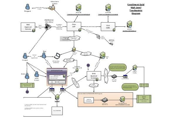 Sample business system process maps