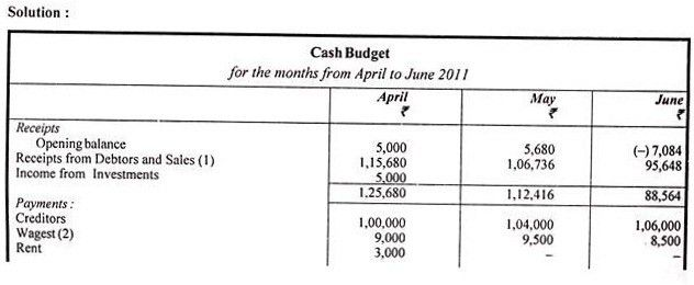 How to Prepare Cash Budget ? (With Examples) | Capital Management