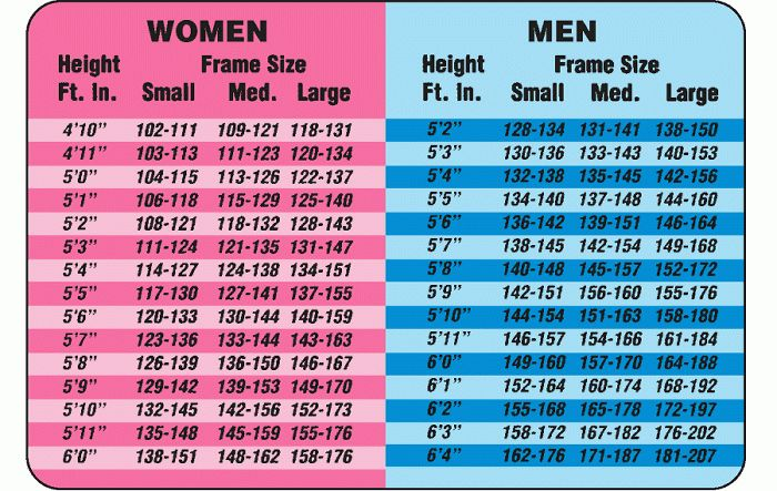 How Much Should I Weigh For My Height?