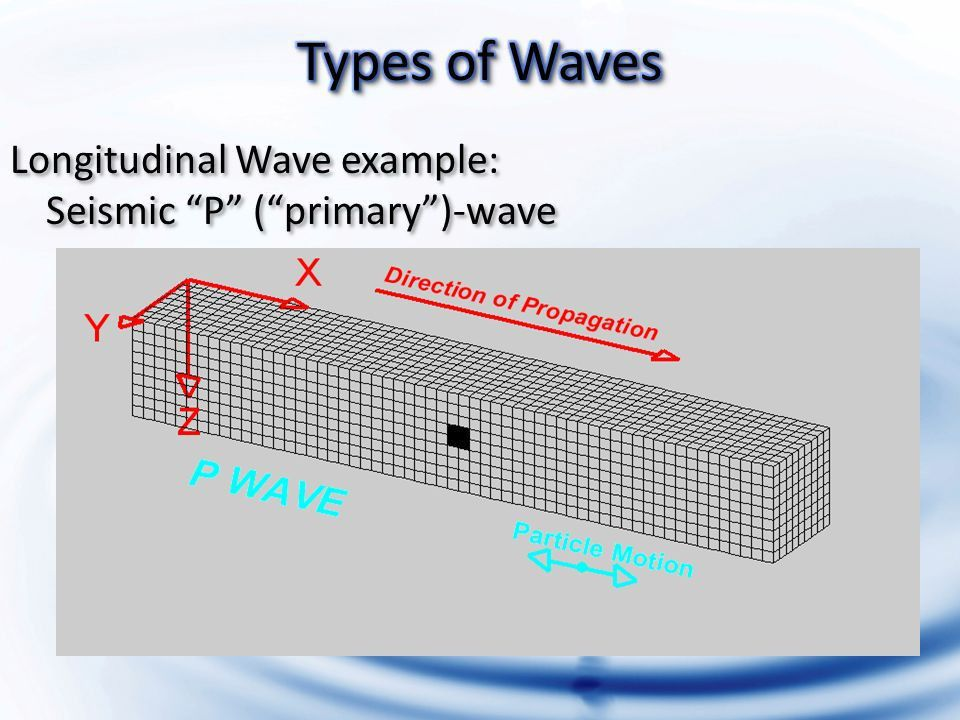 Types of Waves and Their Properties. Transverse Waves Particles ...