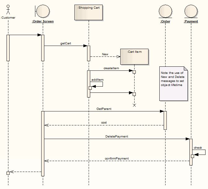 Example Sequence Diagram [Enterprise Architect User Guide]