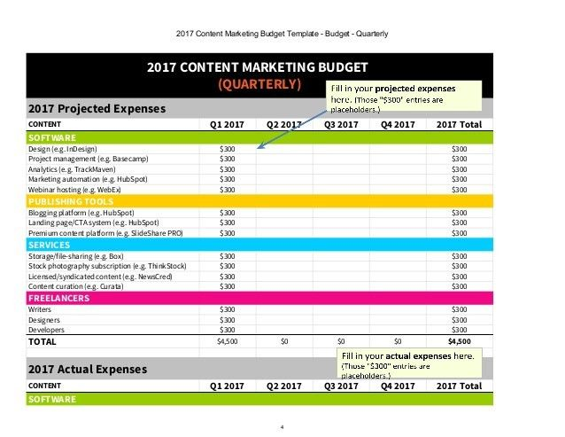 2017 Content Marketing Budget [Excel template]