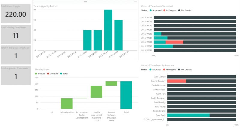 Microsoft Project Online Timesheet Reporting using Power BI