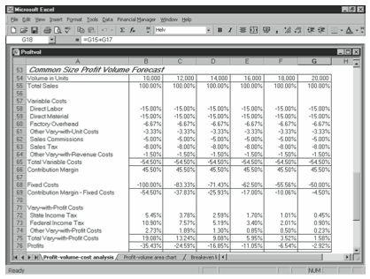Understanding the Profit Volume Analysis Starter Workbook's ...