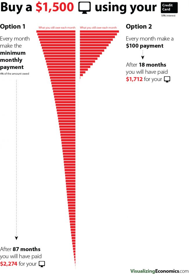 Pay off your credit card debt — Visualizing Economics