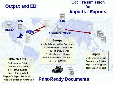 Communication / Printing (SD-FT_COM)