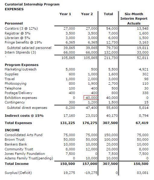 Sample Grant Budget Template. Budget Proposal Sample Budget ...