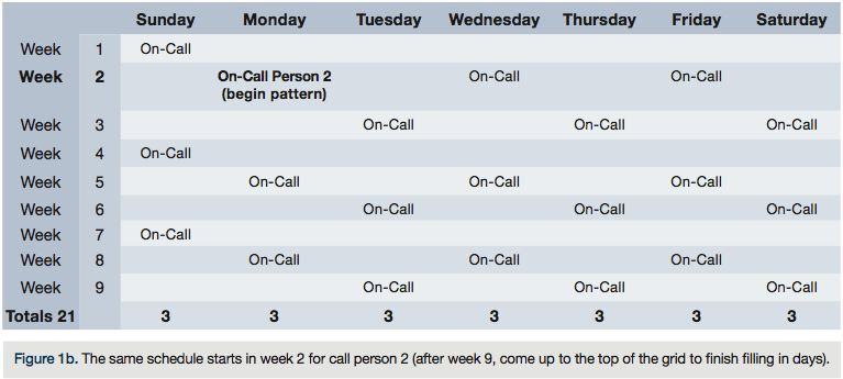 On-Call Scheduling – Trying for Equity   Cath Lab Digest