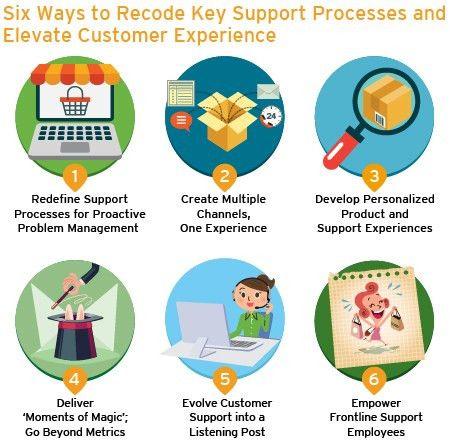 Six Strategies for Reshaping Customer Experience Processes in the ...