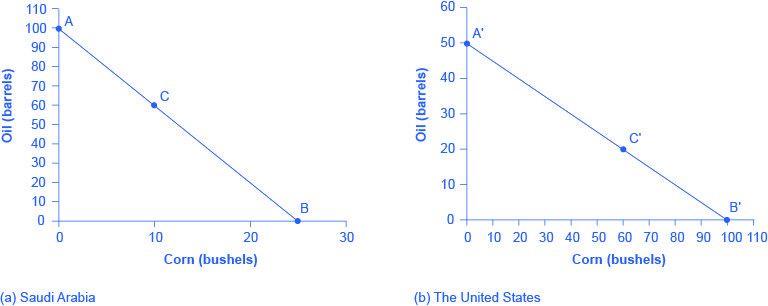 33.1 Absolute and Comparative Advantage   Principles of Economics