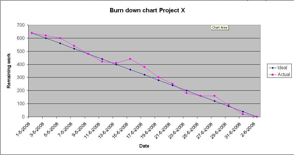 Sample Chart Templates » Simple Burndown Chart Template - Free ...
