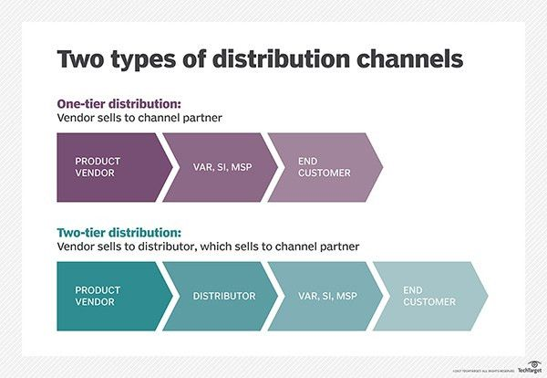 What is distribution channel? - Definition from WhatIs.com