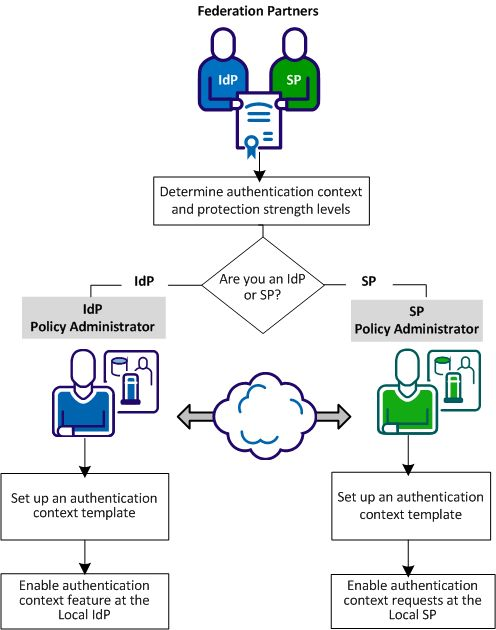 Configure an Authentication Context Template - CA SiteMinder ...