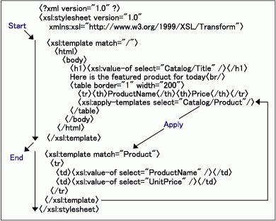 XML Tutorial - Volume 7 : XSLT Basics