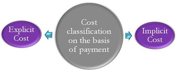 Difference Between Explicit Cost and Implicit Cost (with ...