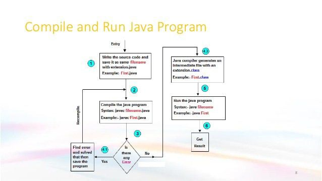 Core Java for Selenium