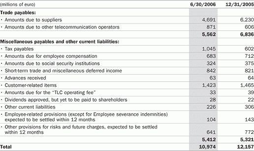 Telecom Italia first half 2006 Report > Notes > Note 16 - Trade ...