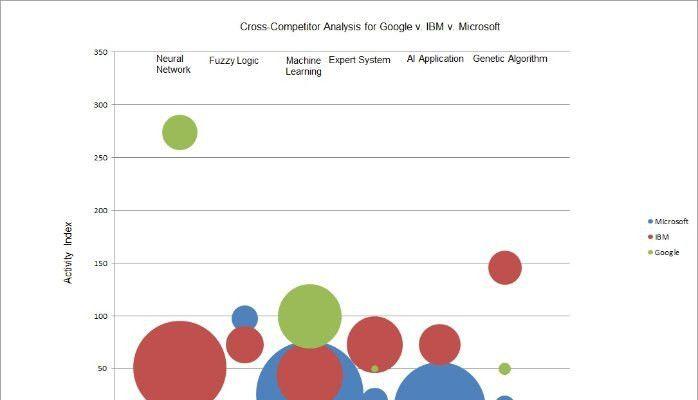 Google v. IBM v. Microsoft Artificial Intelligence Strategy ...
