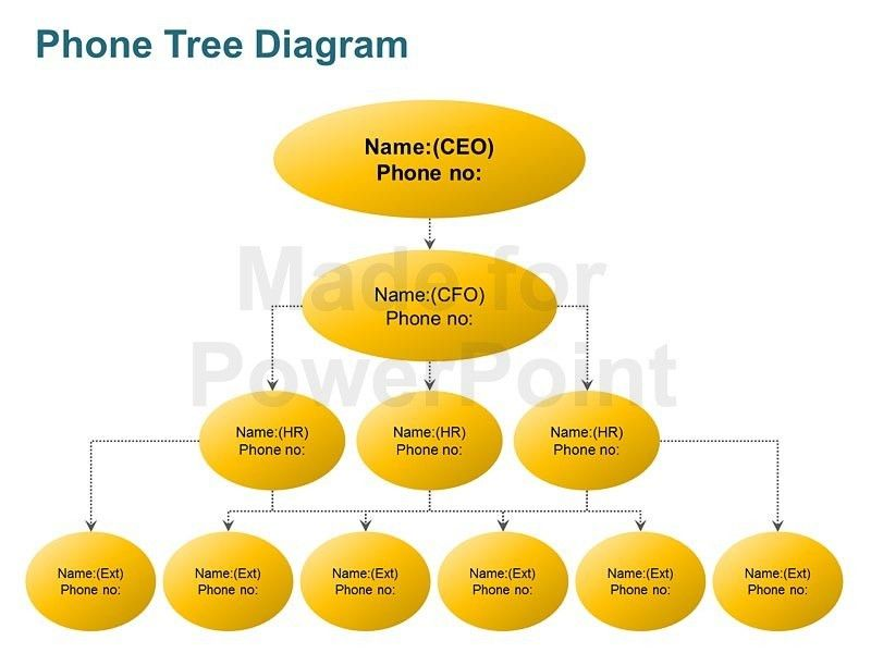 Phone Tree Diagram - Editable PowerPoint Template