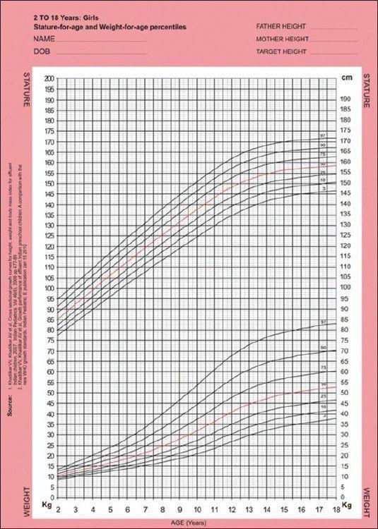 Growth charts: A diagnostic tool Khadilkar V, Khadilkar A - Indian ...