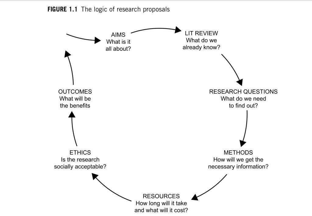 Example of methodology in research proposal - Best and Reasonably ...