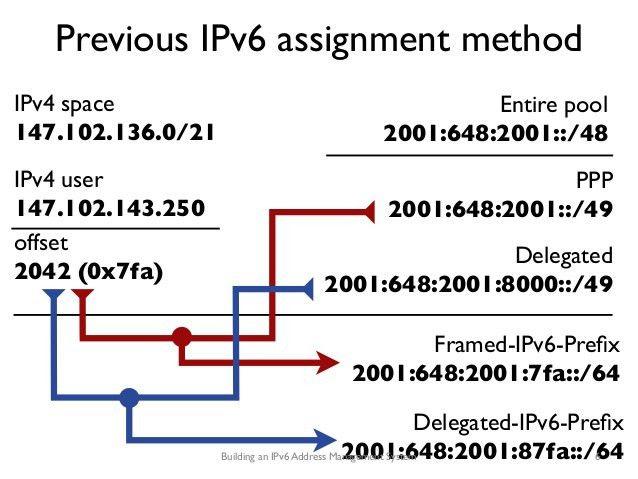 Building an IPv6 address management system