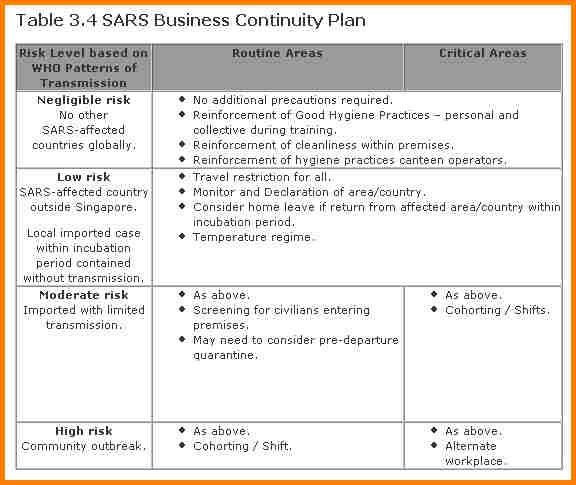 28+ Disaster Contingency Plan Template | Doc 585610 Sample ...