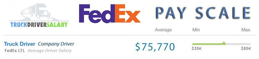 How Much Do FedEx Drivers Make?