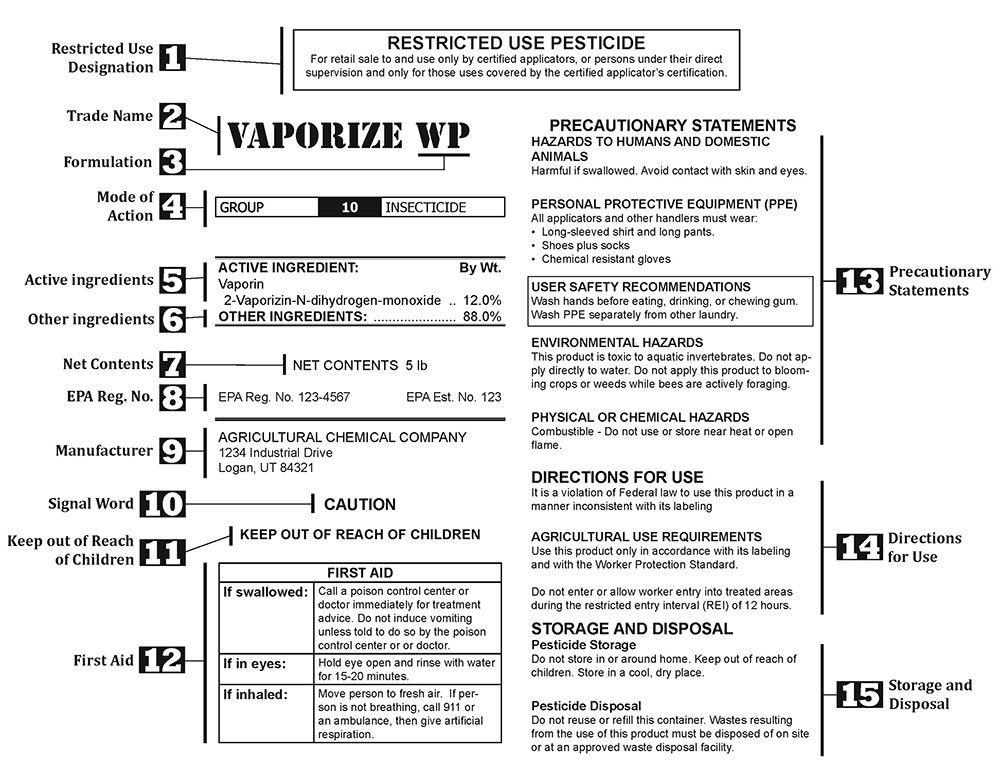 Understanding the Pesticide Label