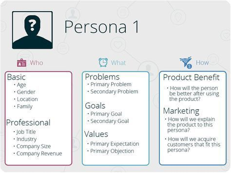 Customer Persona Template. the persona templates used by over 130 ...