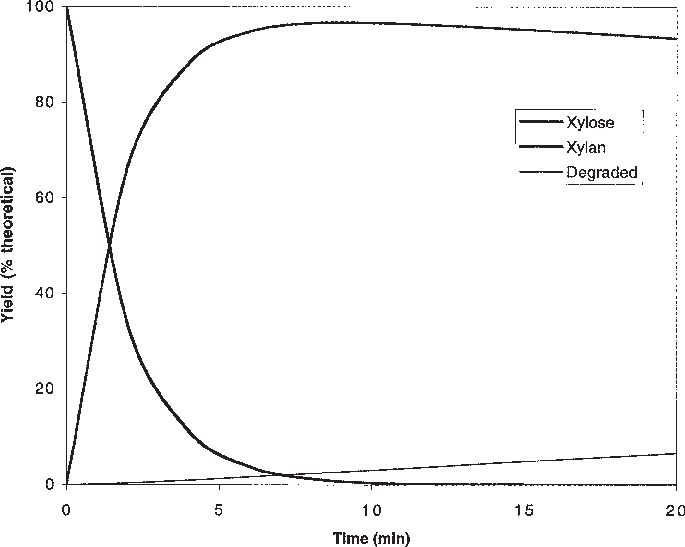 An example of hydrolysis curves as predicted by model A, using ...