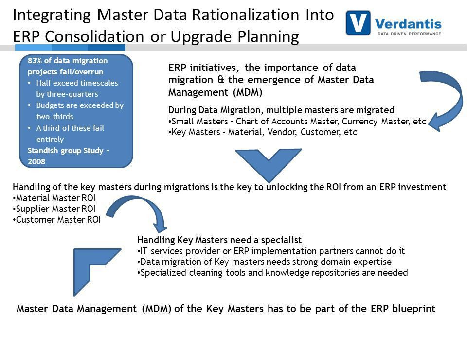 Quality Master Data for Improved Business Performance Tips ...