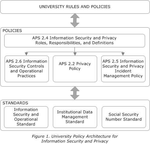 APS 2.4, Information Security and Privacy Roles, Responsibilities ...