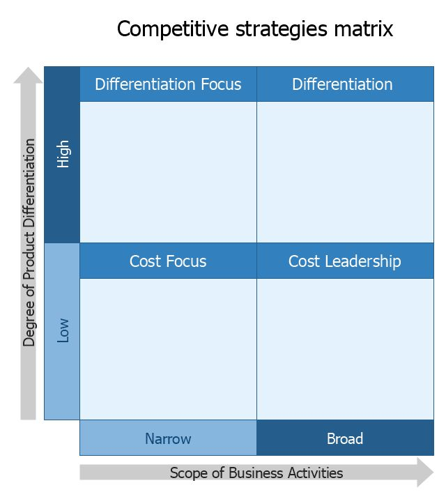 Competitive strategy matrix - Template | Competitive Matrix Template