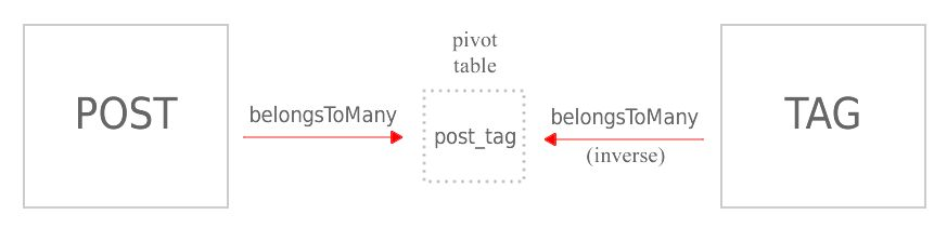 Laravel 5: Eloquent – relationship types: many to many – Jeff's ...